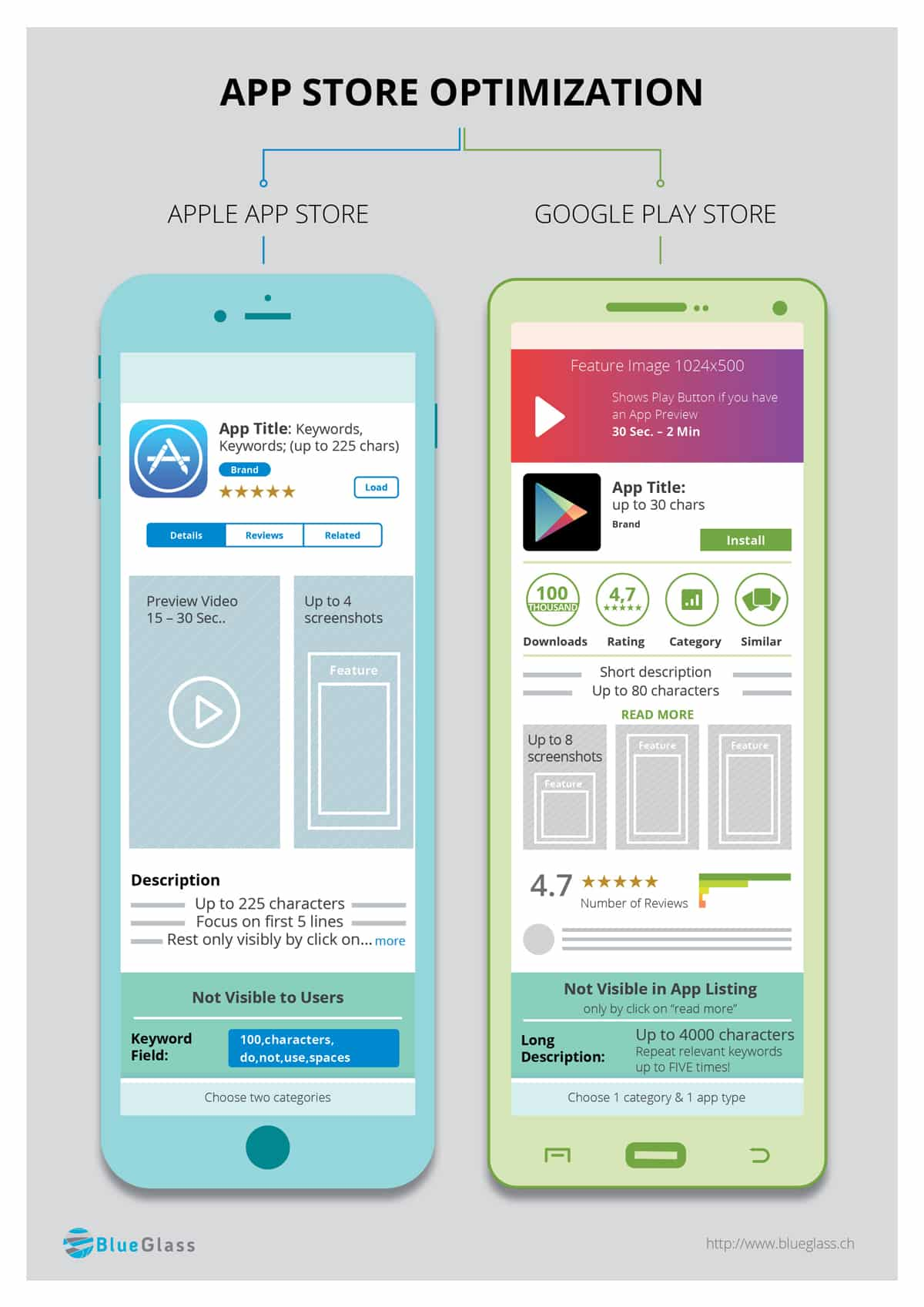 App Store Optimization Infographic (English)