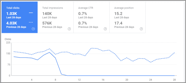 Google Search Console clicks comparison last 28 days